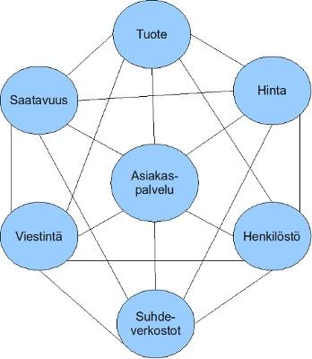 Yrityksen Sidosryhmät